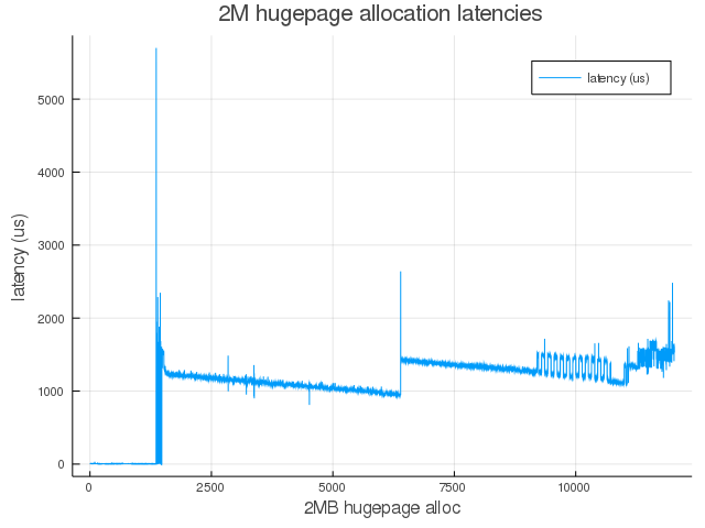 Linux kernel hugepage allocation latencies